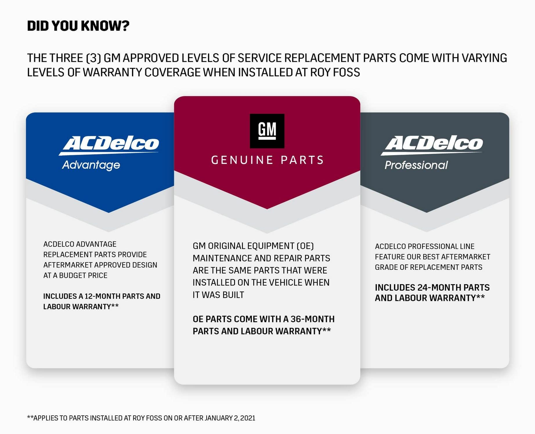 The three (3) GM approved levels of service replacement parts come with varying levels of warranty coverage when installed at Roy Foss: ACDelco Advantage, ACDelco Professional and GM Genuine Parts
